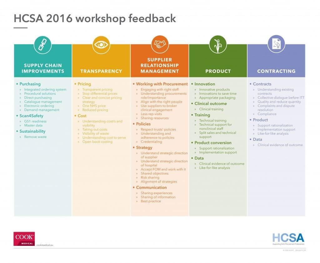 HBS-Q32717-EN-Feedback Chart (2)
